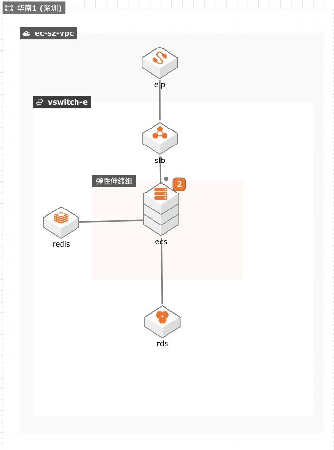 互联网行业构建高弹性<em>系统</em>