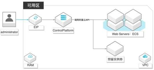 基于<em>API</em>自建云资源管控平台