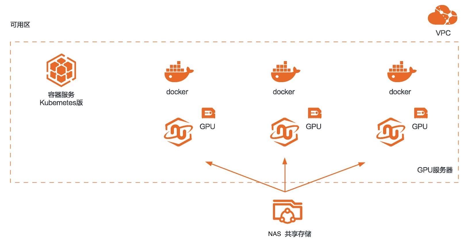 R<em>API</em>DS加速机器学习