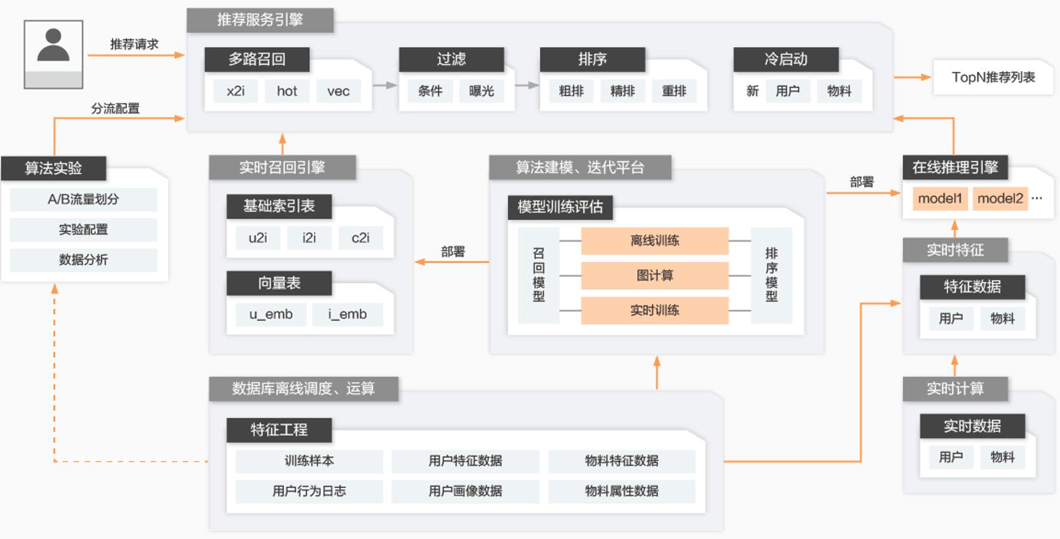 PAI平台搭建企业级个性化推荐<em>系统</em>