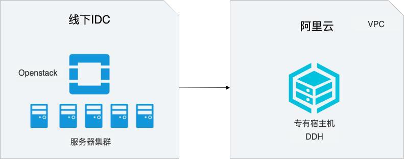 Openstack<em>迁移</em>DDH