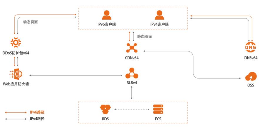 <em>网络安全</em>升级支持IPv6