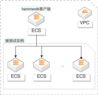 高性能数据库<em>ECS</em>测试及选型