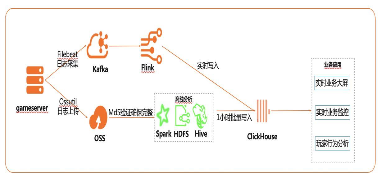 基于Flink+ClickHouse构建实时游戏<em>数据分析</em>