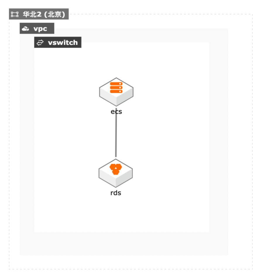 <em>云数据库</em>RDS MySQL版备份恢复